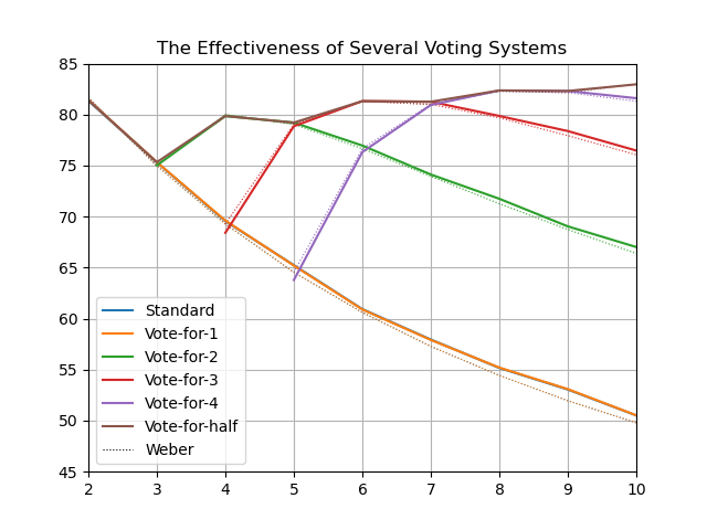 fptp has same problem Effectiveness,_1000_voters,_100000_iterations.png
